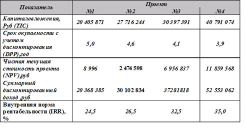 Расчет сроков окупаемости инвестиций