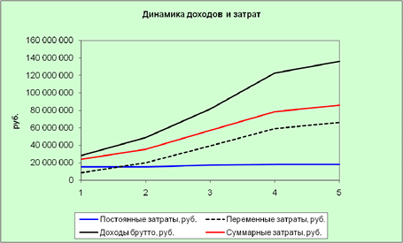 Технико-экономическое обоснование проекта