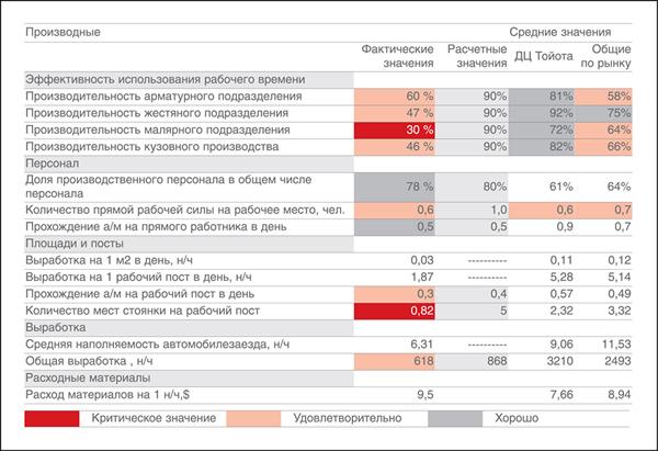 Экспресс-анализ кузовного производства